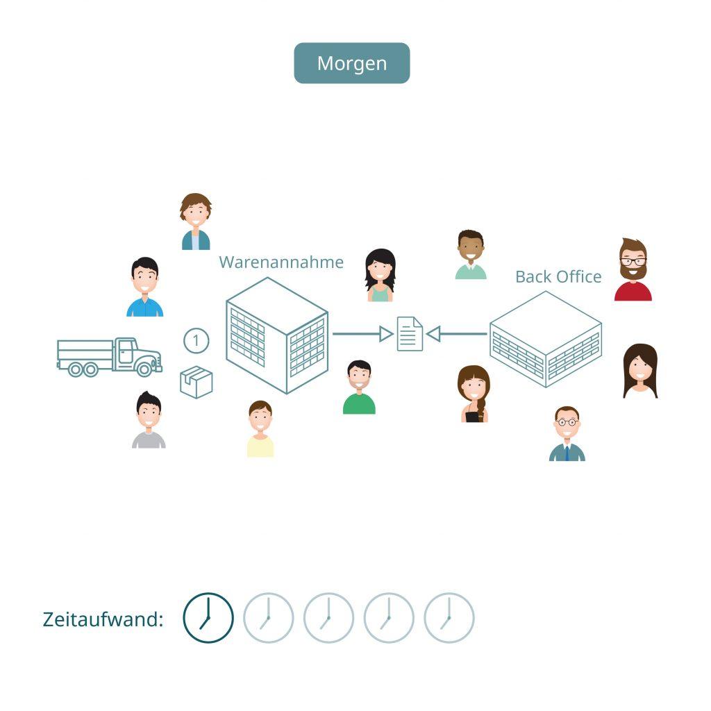 Software für Digitalisierung der Warenennahme