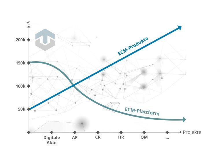 ECM Produkt oder Plattform