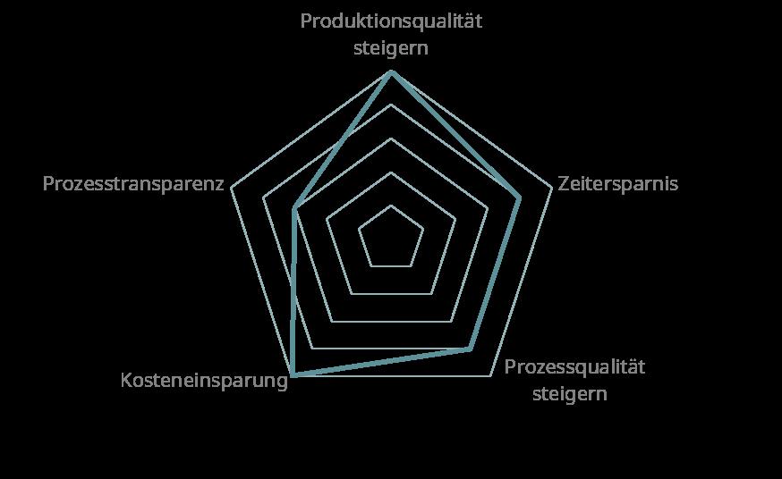 Diagramm Qualitätsmanagement Software