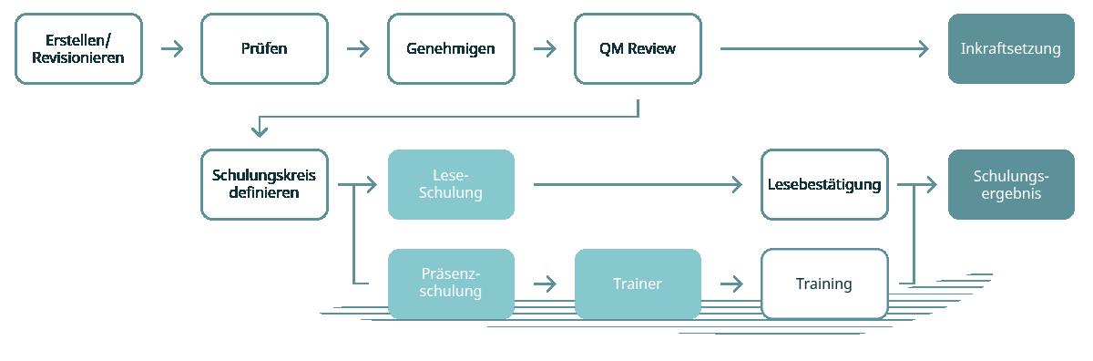Software für gelenkte Dokumente mit der TGC Group