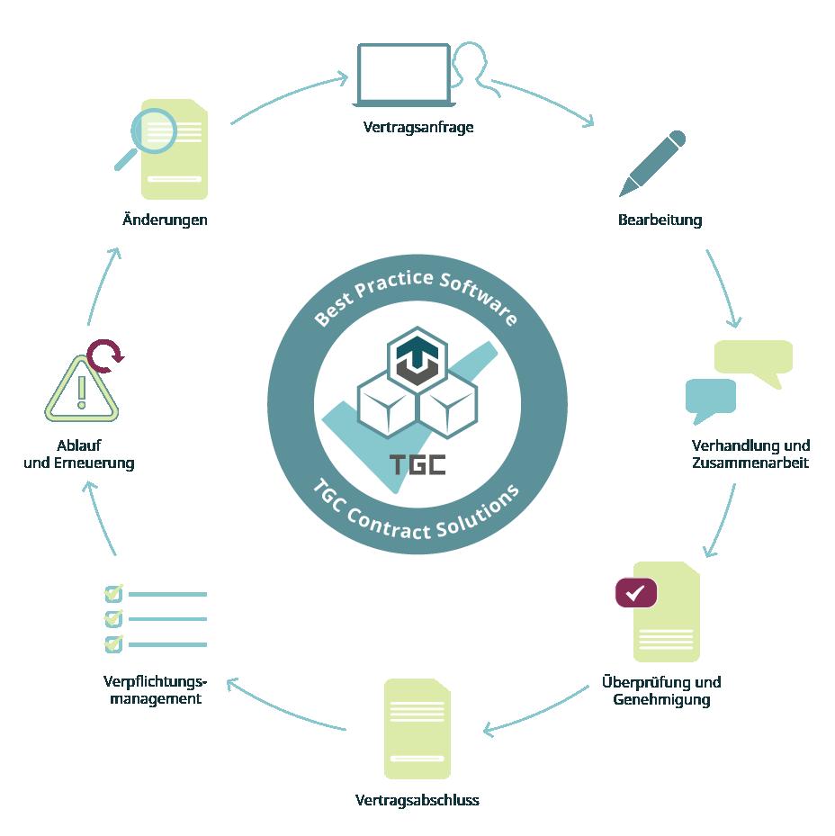 Darstellung Kreislauf Vertragsmanagement digitalisierung