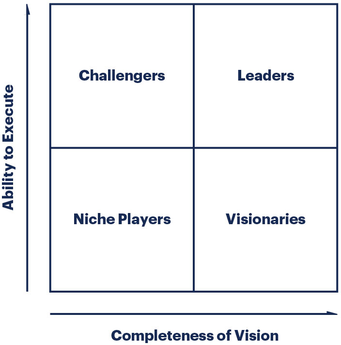 Illustration Magic Quadrant von Gartner