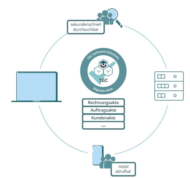 Digitale Akten mit der TGC Groupentdecken