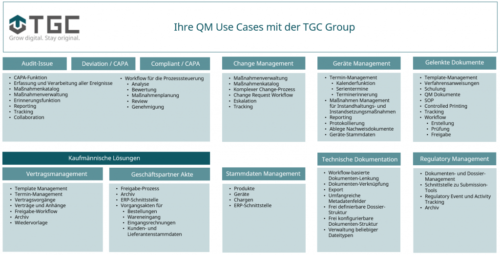 Infografik zu Use Cases im Qualitätsmanagement