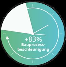 Grafik, wie Bausoftware der TGC Gruppe die Bauprozesse beschleunigt