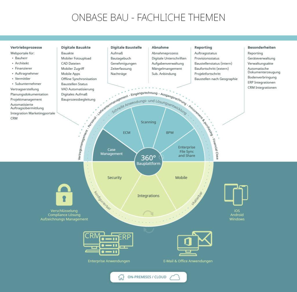 Auflistung Themen OnBase Bausoftware