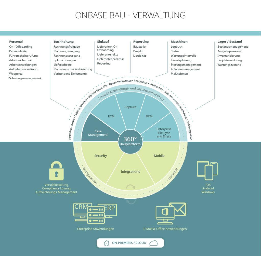 Auflistungs Verwaltungsthemen OnBase Bausoftware