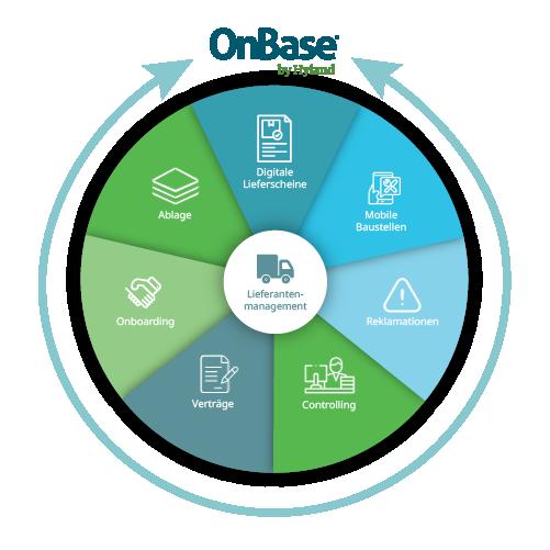 Arbeitsabläufe mit OnBase