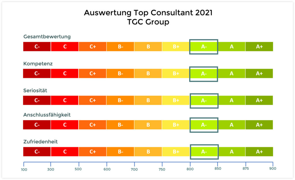 TGC Group wird Top Consultant 2021